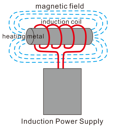 induction_power_supply_and_coil